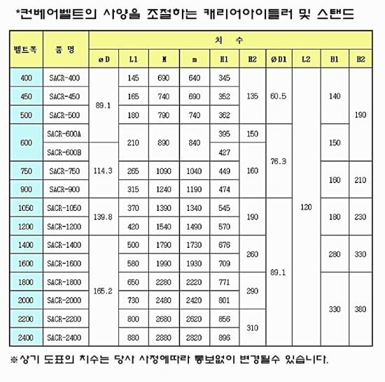 (주)금호콘베어 자동조심 캐리어아이들러 / 스탠드 SACR-series 1
