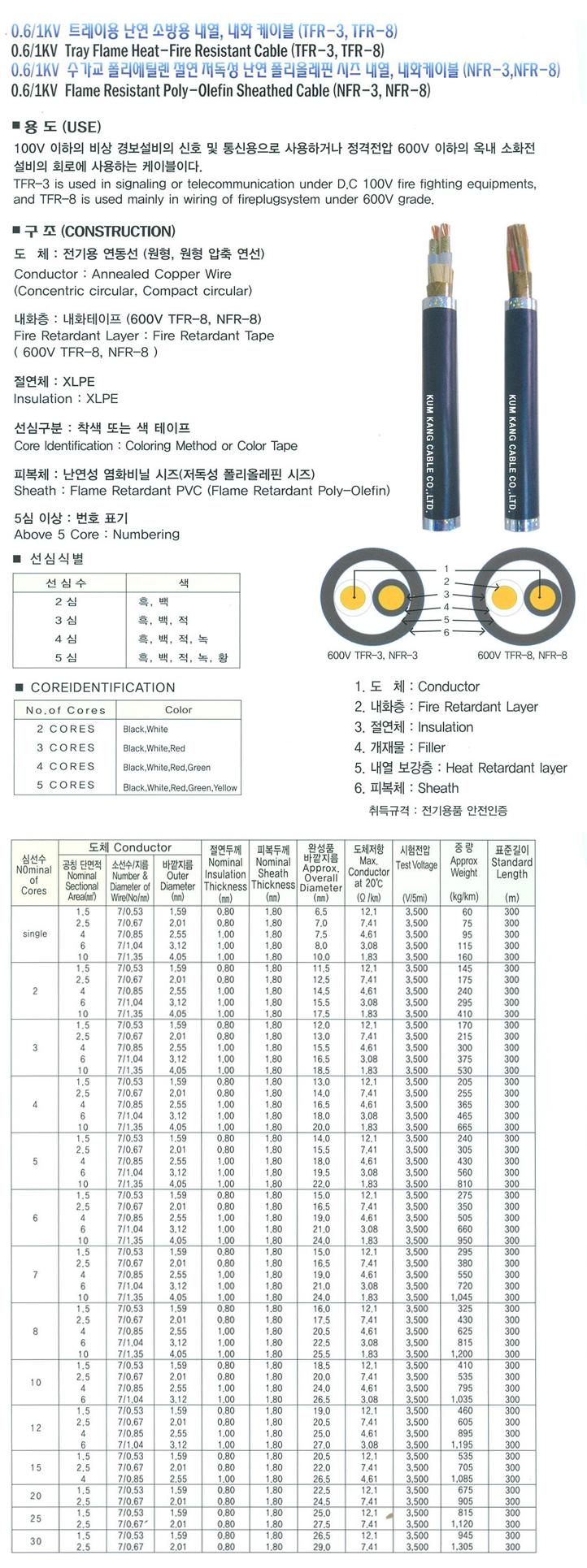 (주)금강케이블  NFR-3,TFR-3 / NFR-8,TFR-8 1