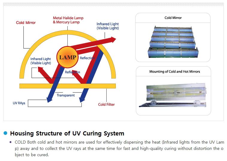 LICHTZEN UV Filters