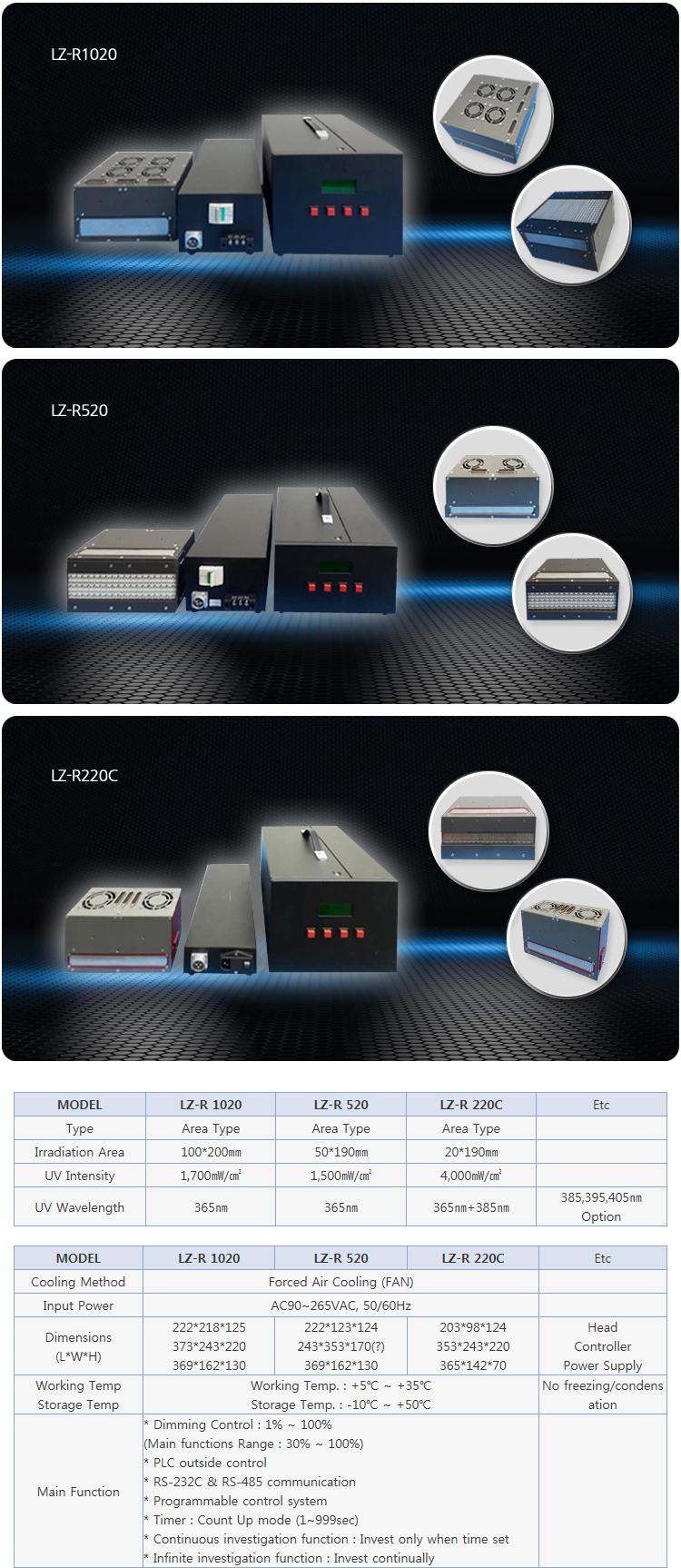 LICHTZEN Face Type UV LED LZ-R Series