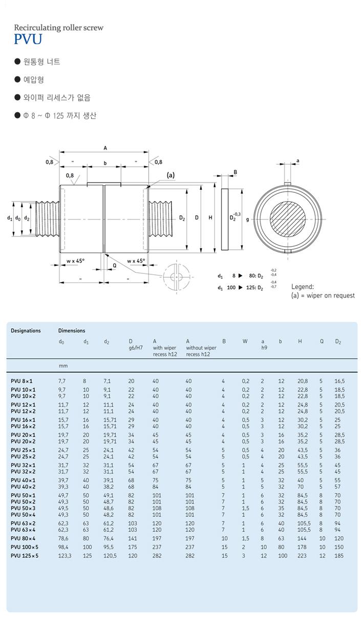 (주)엘투에스 Recirculating Roller Screw PVU