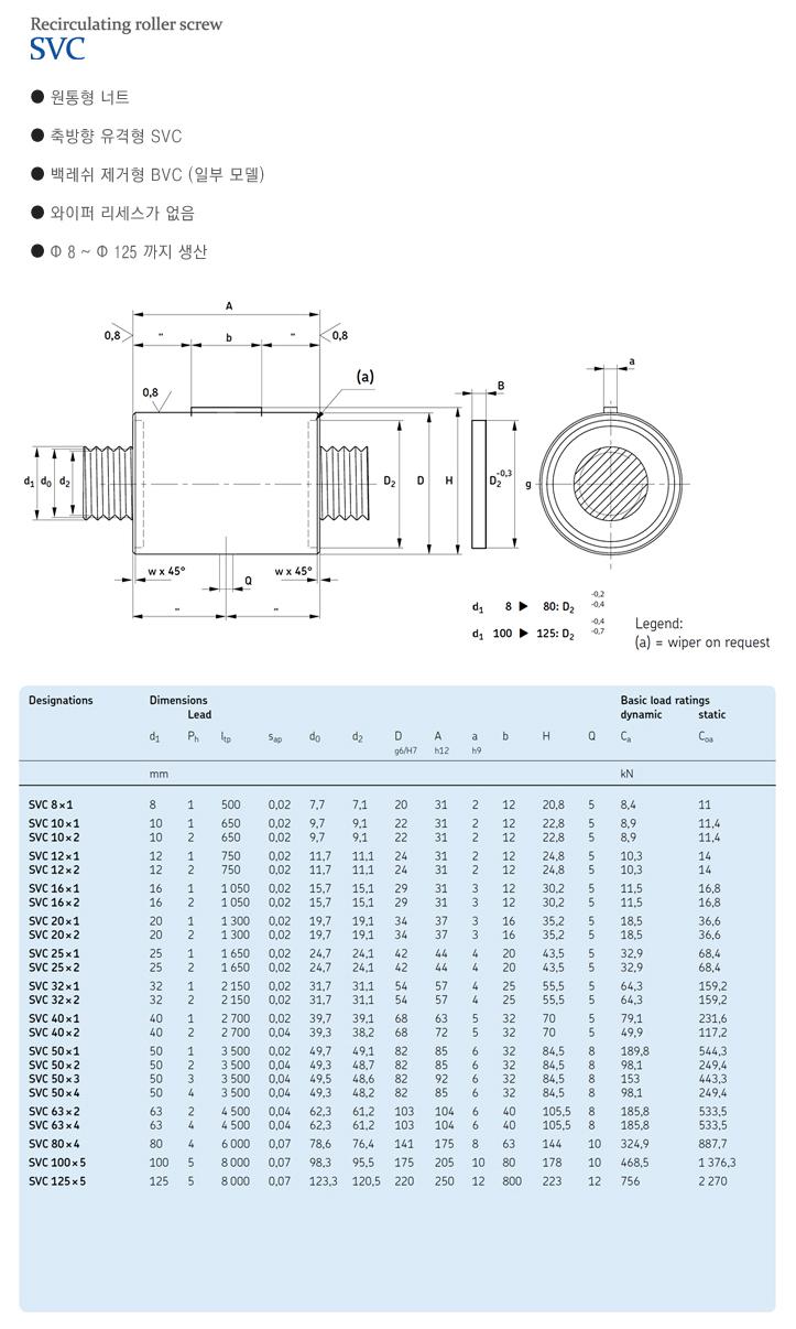 (주)엘투에스 Recirculating Roller Screw SVC