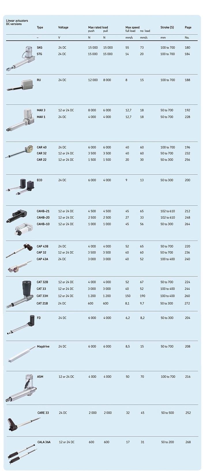 LTOS Actuator (DC Version Linear actuators)