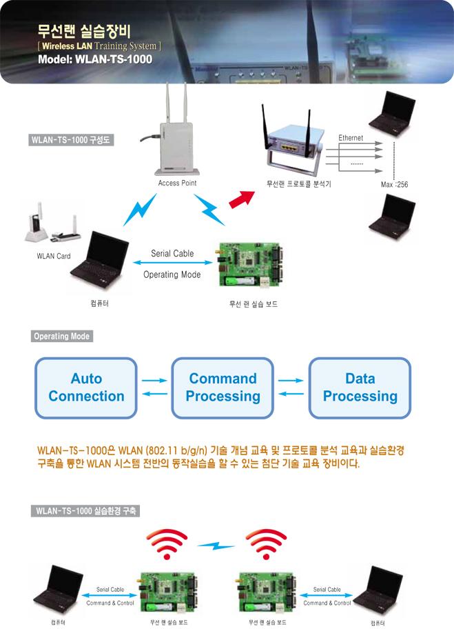 (주)맨엔텔 무선랜 실습장비 WLAN-TS-1000 3
