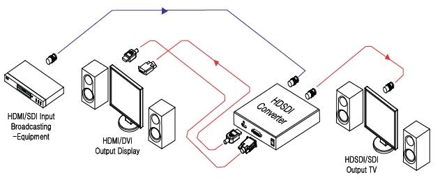 Master SDI&HD ↔ SDI Converter ISH-3G