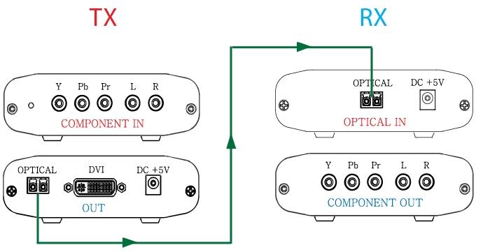 Master Fiber Optic Extender (Box) FXC-COMPFO11 (TX) 1