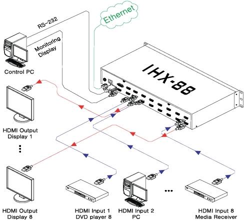 Master HDMI Matrix Router IHX-44