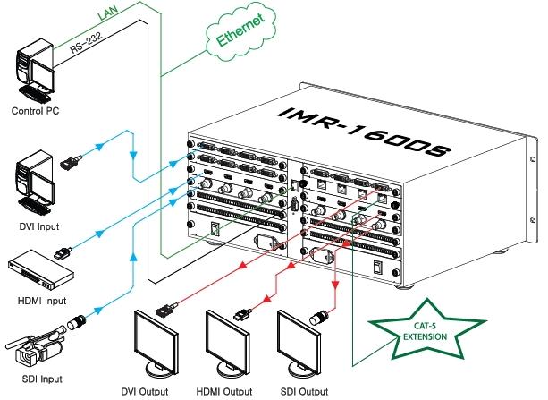 Master Modular Matrix Router IMR-1600S