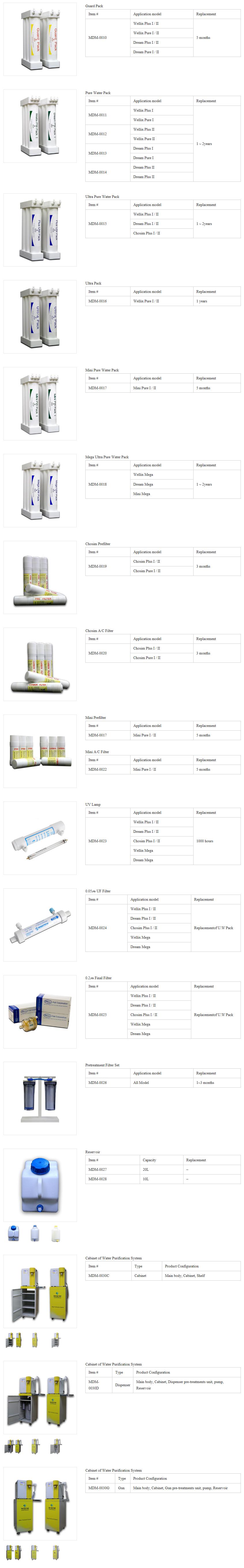 MDM Filter & Accessories MDM-Series