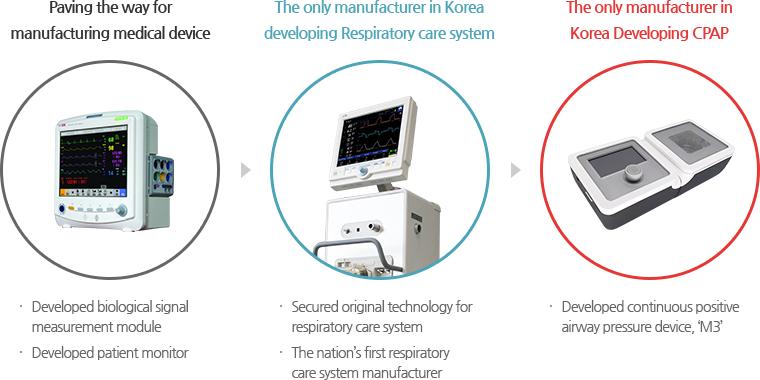 MEK-ICS CPAP M3 1