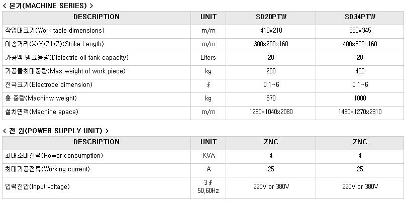 (주)국제엔지니어링 탭 + 드릴겸용 방전기 SD20PTW/34PTW,  ZNC 1