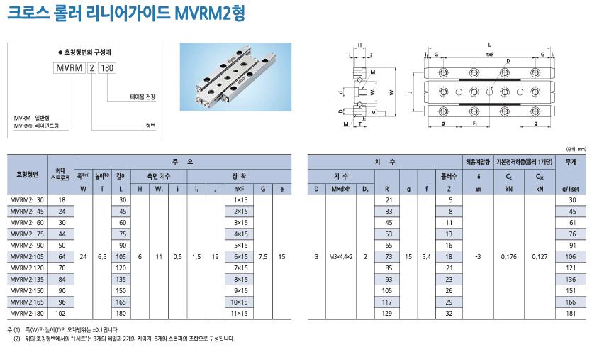 엠아이디 MVRM 시리즈  2
