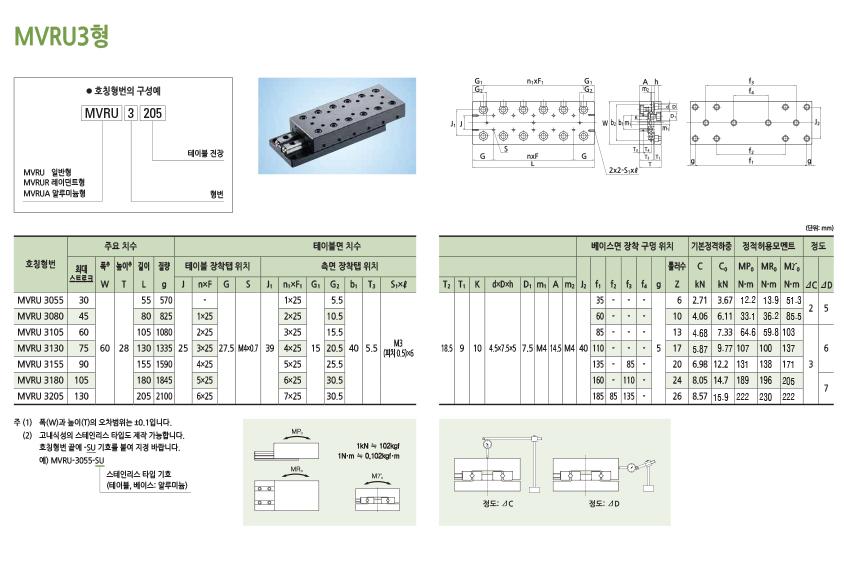 엠아이디 MVRU 시리즈  3