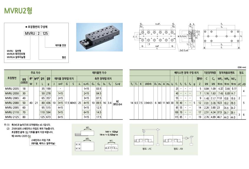 엠아이디 MVRU 시리즈  2