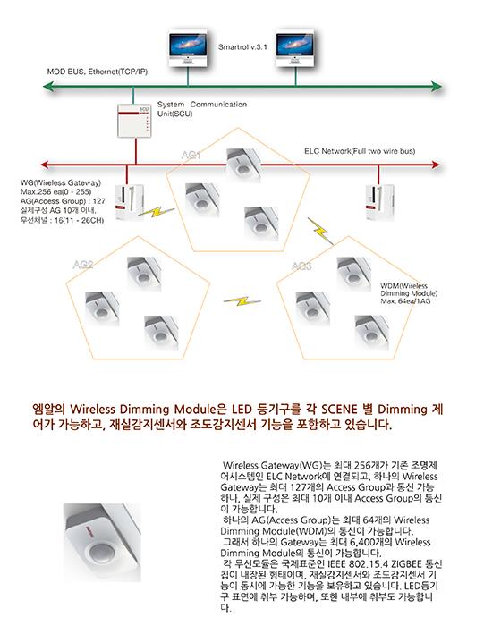 엠알엔지니어링 Wireless System