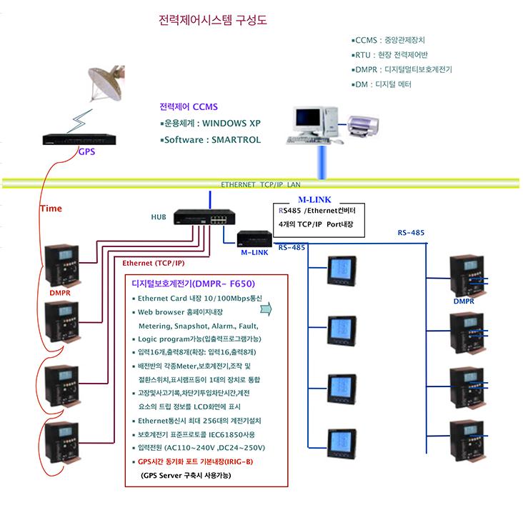 엠알엔지니어링 전력제어 Concept  2