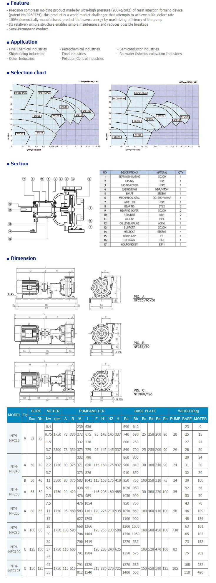 NEGATRON HDPE Chemical pump NT4 Series
