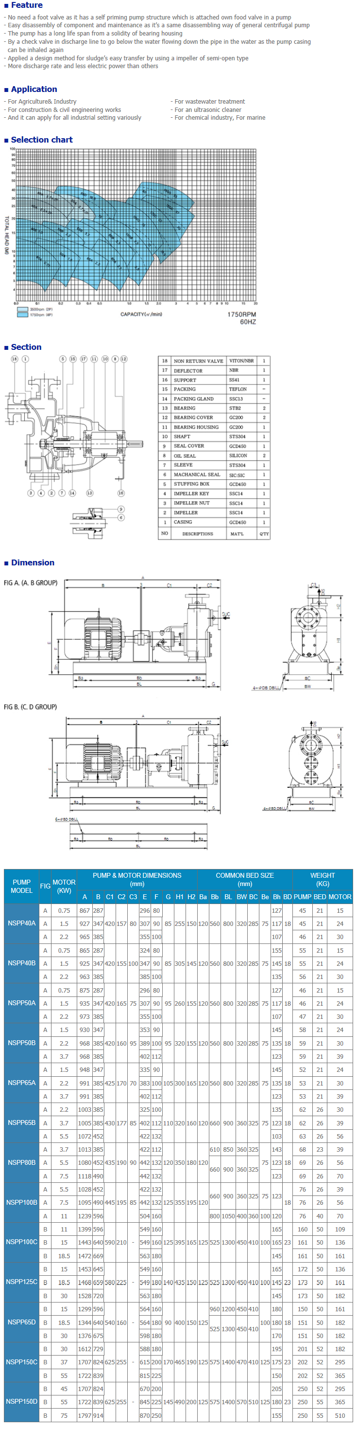 NEGATRON Self priming pump NSPP Series