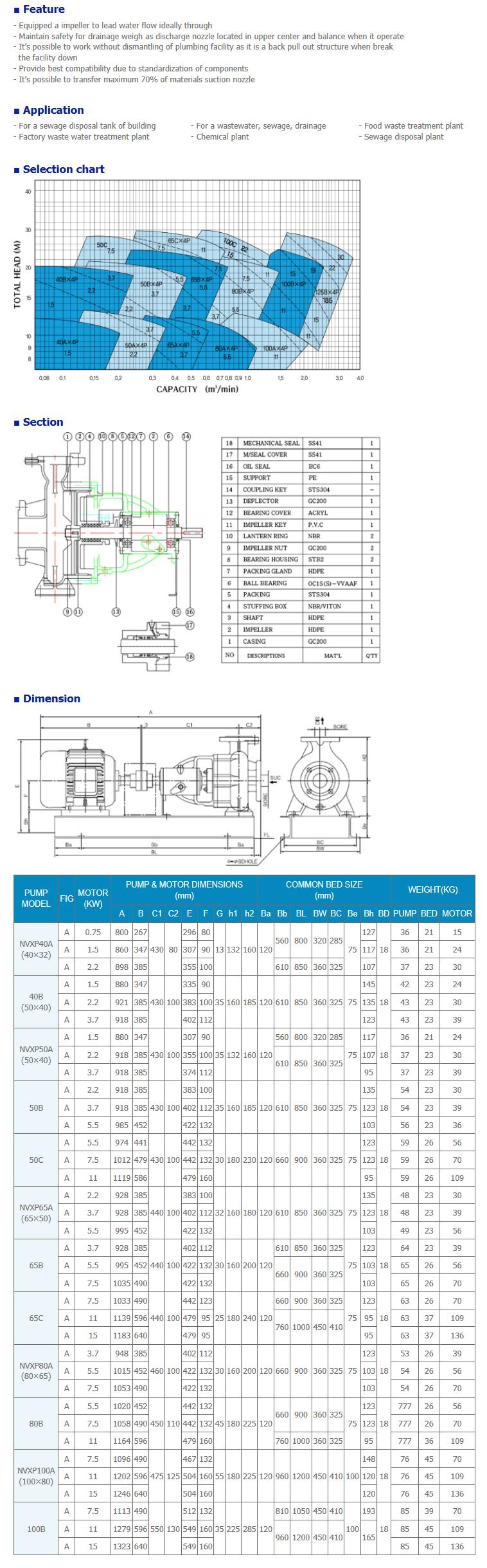 NEGATRON Voltex pump NVXP Series