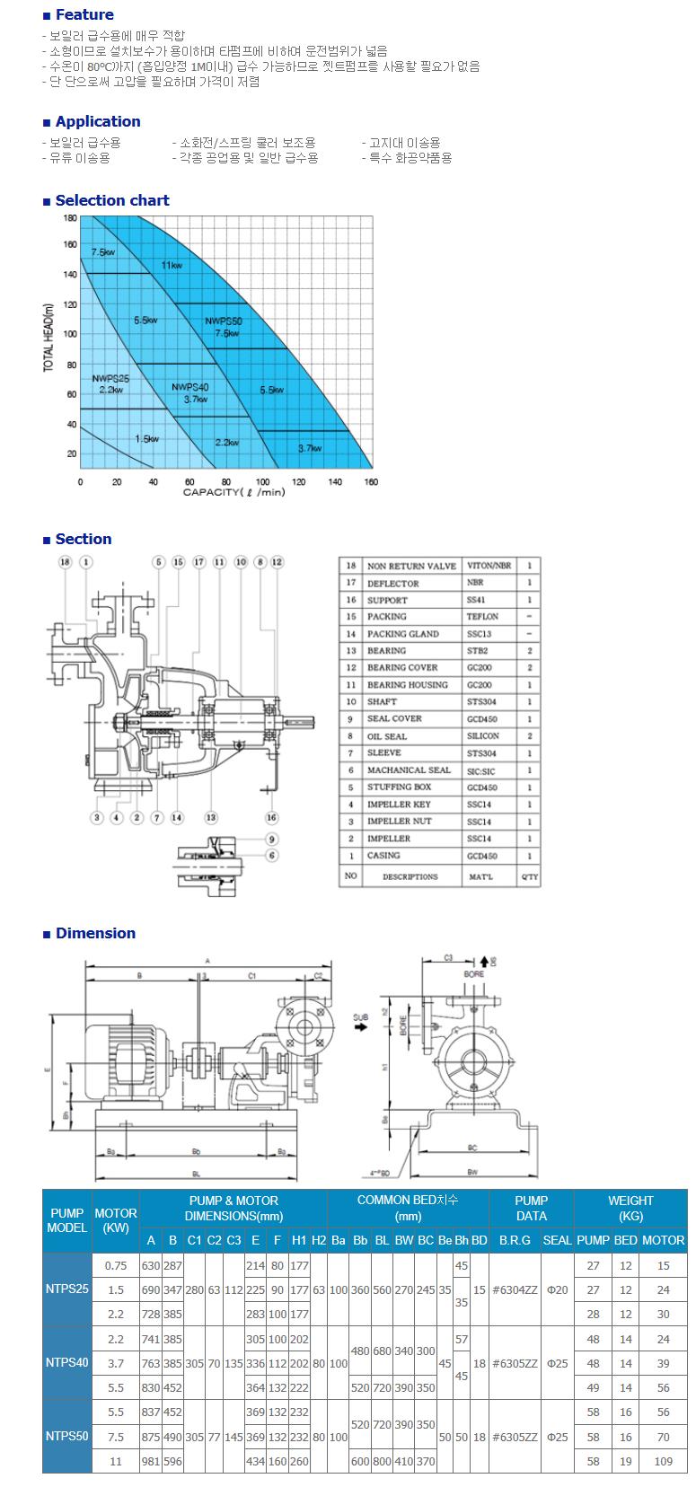 (주)네가트론 Wesco pump NTPS/25/40/50 1