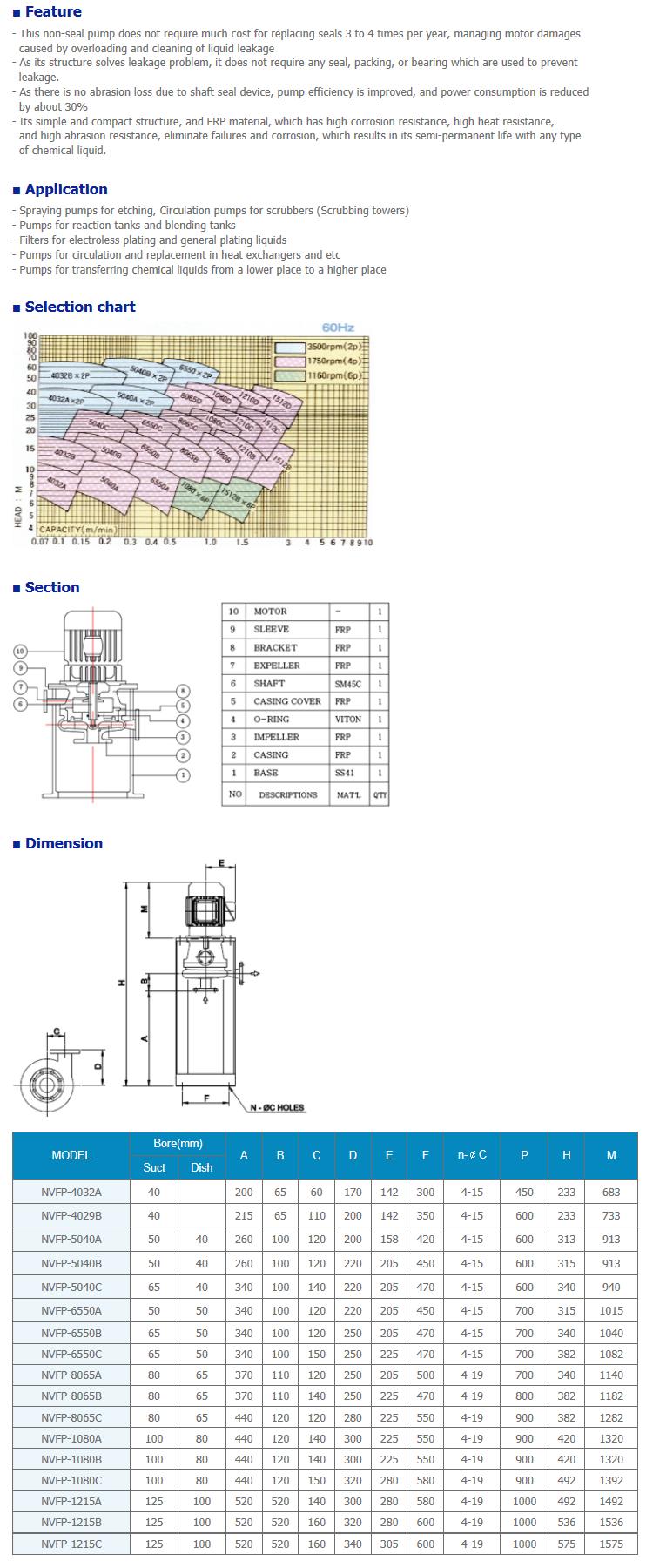 NEGATRON Non Seal pump NVFP Series