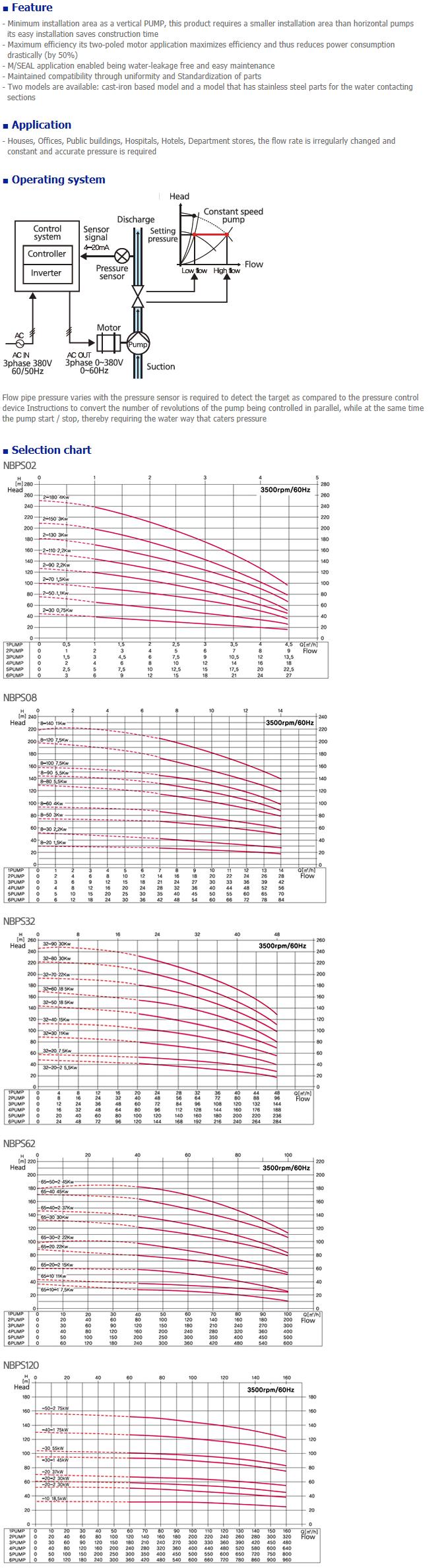NEGATRON Booster pump NBPS Series
