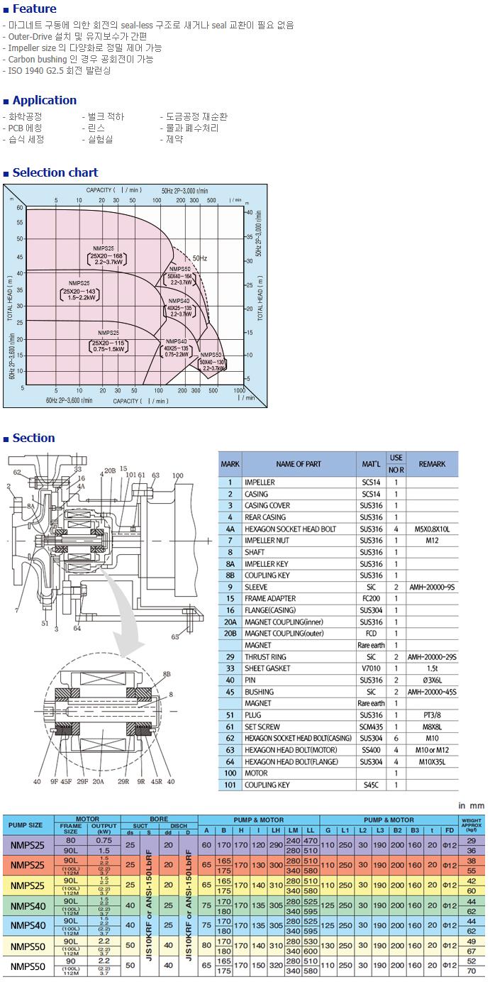 (주)네가트론 Magnet pump NMPS Series 1