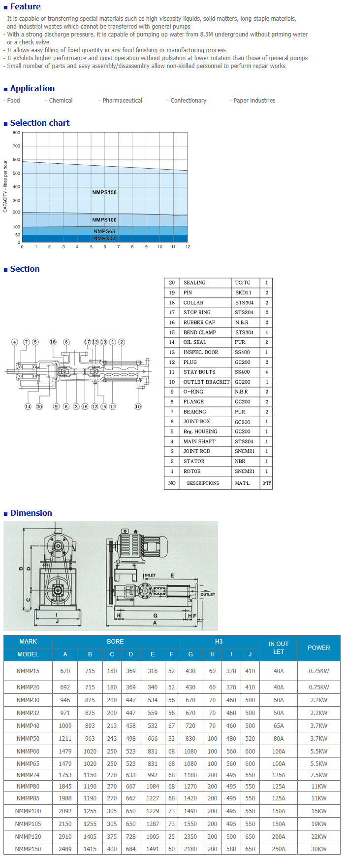 NEGATRON Mono pump NMMP Series