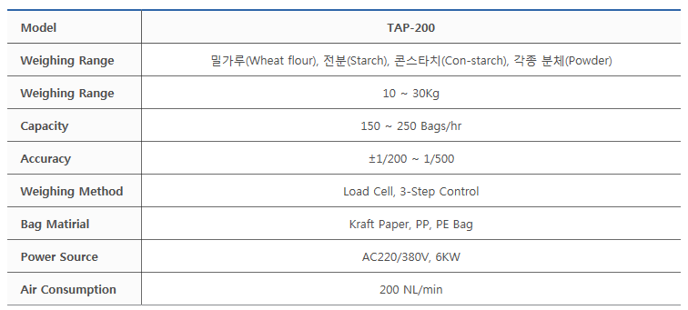 타이거자동포장기계(주) 자동 (노즐) 충진기 TAP-200