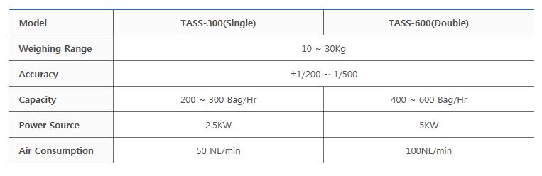 타이거자동포장기계(주) Screw Type TASS-300 (Single) / TASS-600 (Double)