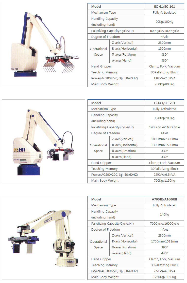 타이거자동포장기계(주) Robot Palletizer