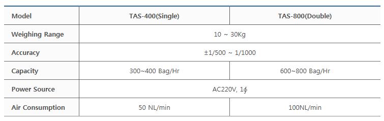 타이거자동포장기계(주) Cut Gate Type TAS-400(Single) / TAS-800 (Double)