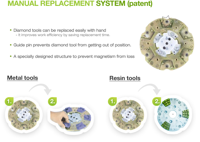 POLISYS Manual Replacement System (patent)