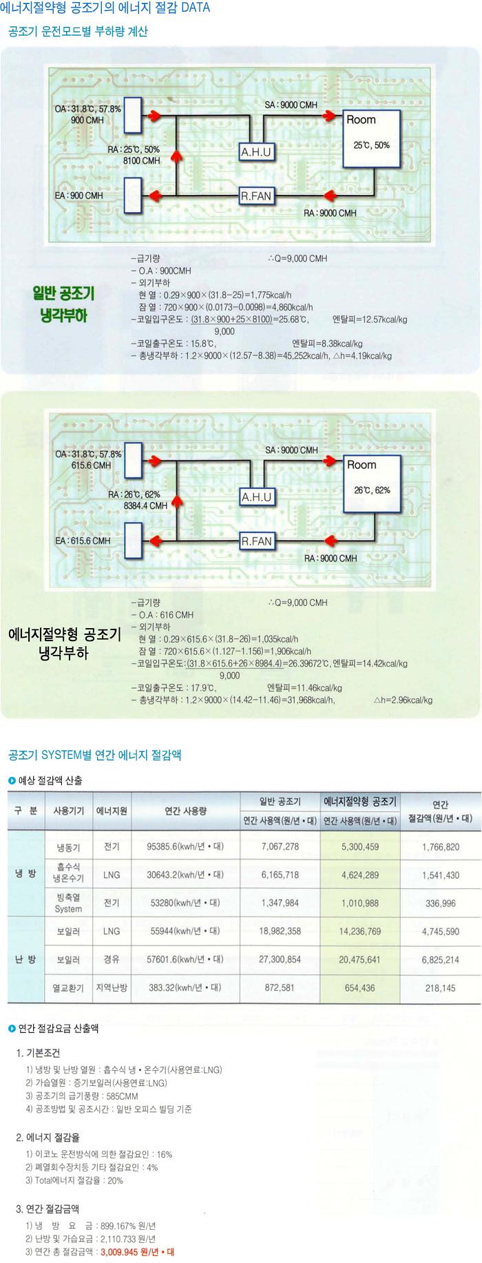 (주)유성엔비텍 에너지절감형 공조기  3