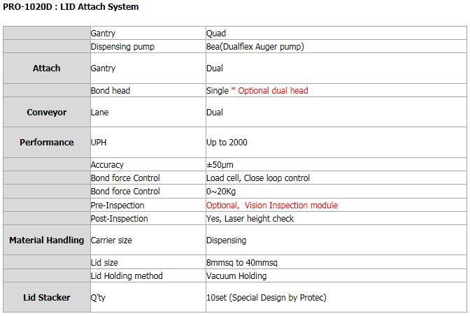 PROTEC LID Attach System PRO-1020D
