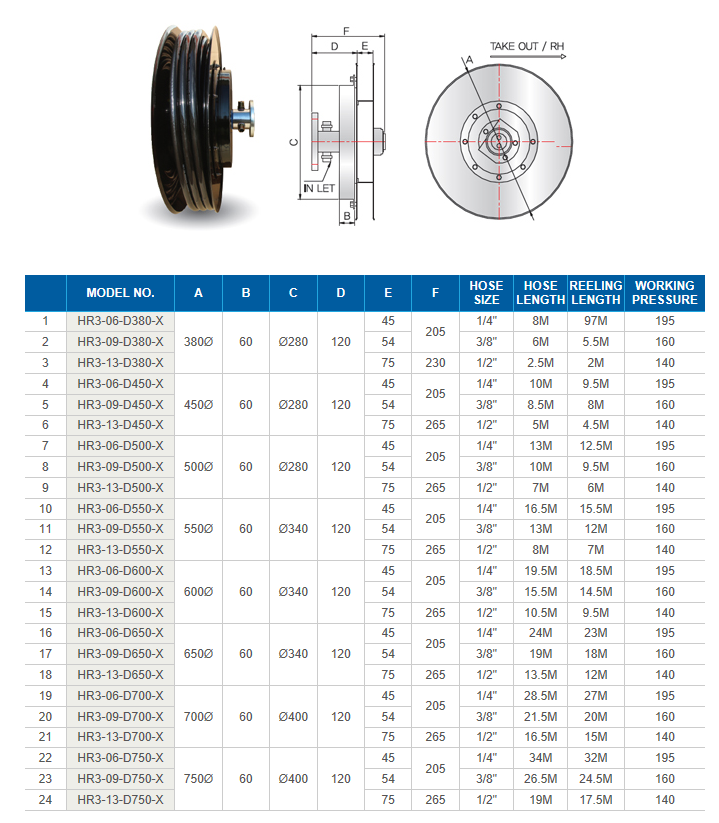 REEL TECH Self Retracting Hydraulic Hose Reel (3-port Hosereel) HR3-Series