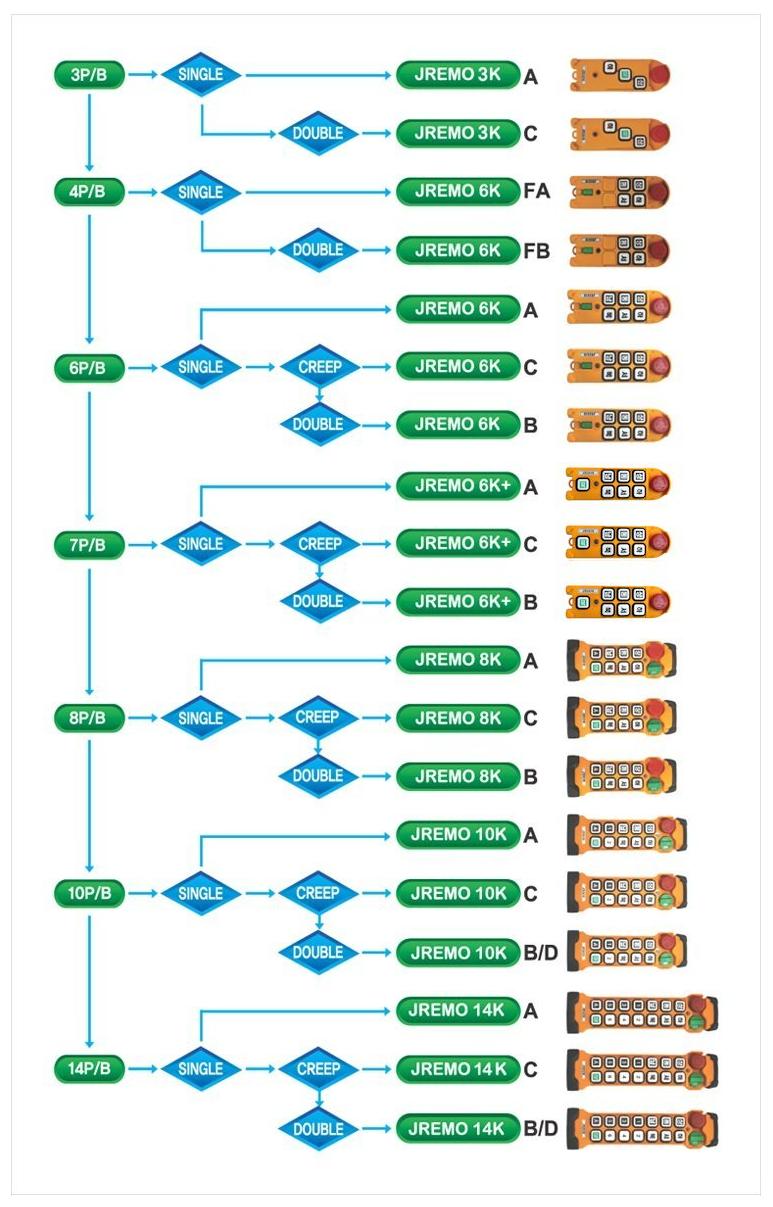 (주)제이코 모델 설정표