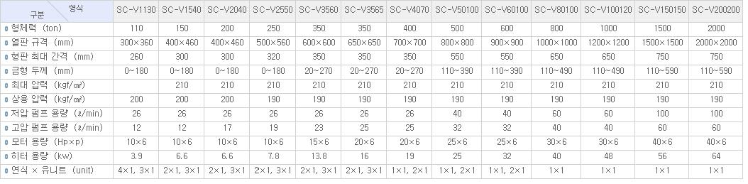 신창정공(주) 자동 진공 고무성형기 SC-V-Series