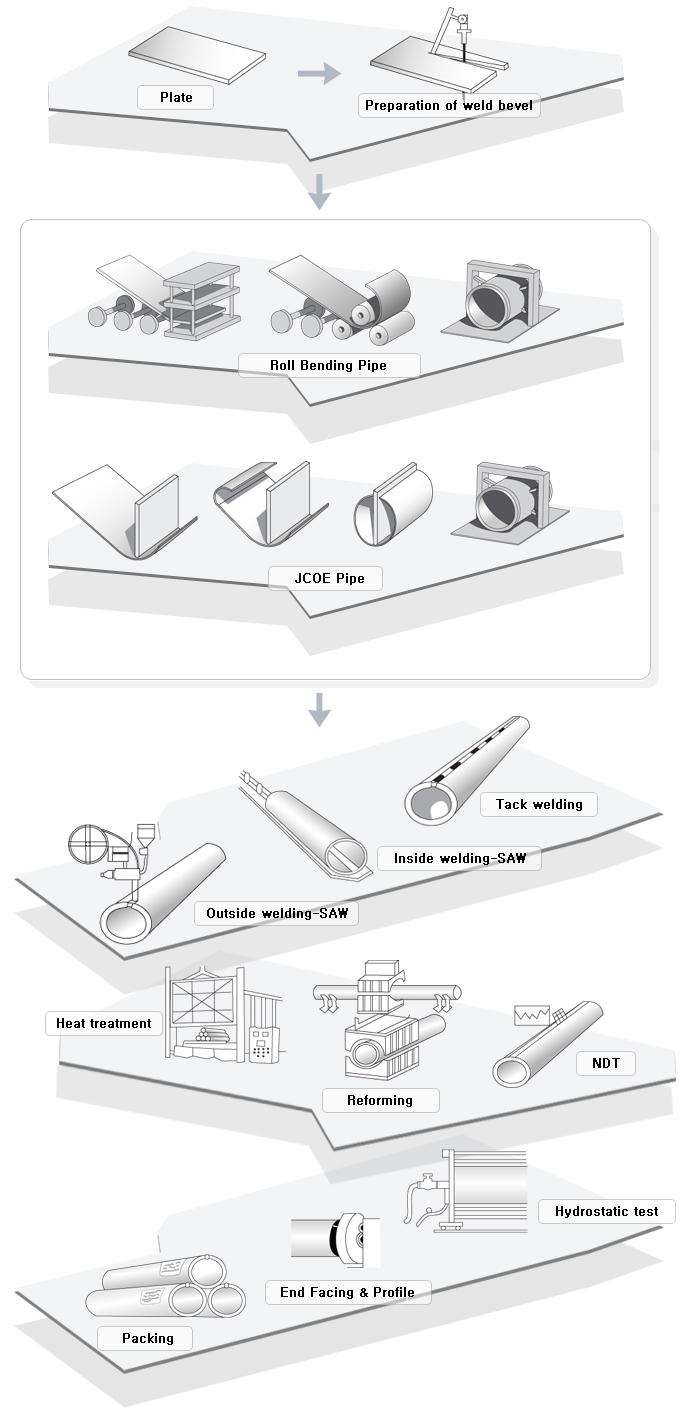 SamKang M&T Process