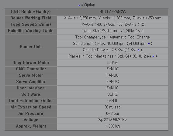 SAMHO MACHINE CNC Router (Gantry) BLITZ-25G2A