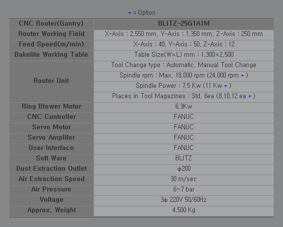 SAMHO MACHINE CNC Router (Gantry) BLITZ-25G1A1M