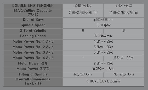 SAMHO MACHINE Double End Tenoner SHDT-2400 / SHDT-2402
