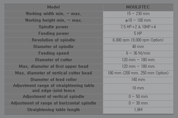 SAMHO MACHINE Woodworking Machine MOULDTEC