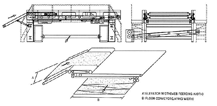SAMHWA MACHINERY Cross Lapper (Horizontal) SHCH 2400 ~ 6000
