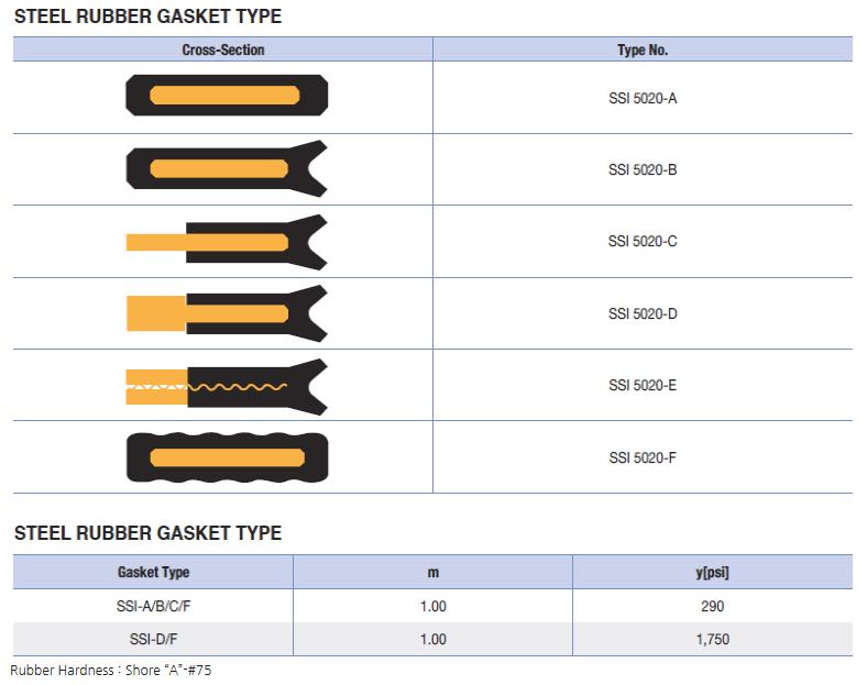 Samsung Industry Steel Rubber Gasket SSI-5020
