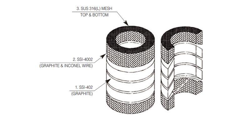 (주)삼성인더스트리 그라파이트몰드패킹 / 휘발성 유기화합물용 패킹 SSI-402/402-VOC 3