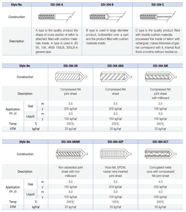 Samsung Industry Teflon Cushion Gasket SSI-304