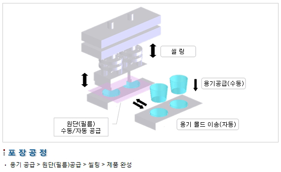 삼성포장기 반자동식 씰링 머신 SP2000-(F)A 2