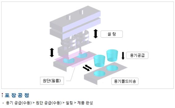 삼성포장기 수동식 씰링 머신 SP2000-M 2