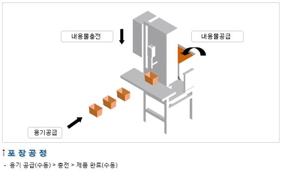 삼성포장기 고온용 충전기 SP1000-(A)T 2
